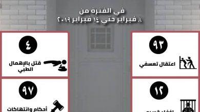 رصدت «التنسيقية المصرية للحقوق والحريات» خلال الأسبوع الماضي منذ يوم 8 فبراير حتى 14 فبراير 2019، 206 انتهاكاً لحقوق الإنسان في مصر, تنوعت بين 93 حالة اعتقال تعسفي و 12 حالات إخفاء قسري، و4 حالات قتل بالإهمال الطبي، و 97 حالة محاكمات وانتهاكات أخري .